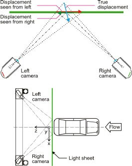 自動車模型の後方の流れの立体PIV測定のための実験用セットアップ。